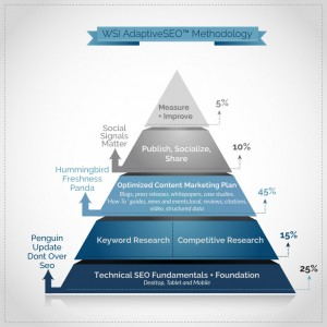 Adaptive SEO Methodolgy