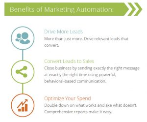 benefits of marketing automation tools