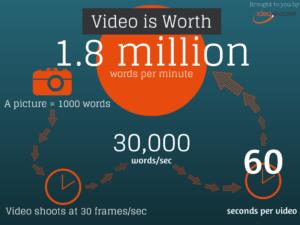 infographic a video is worth 1.8 million words