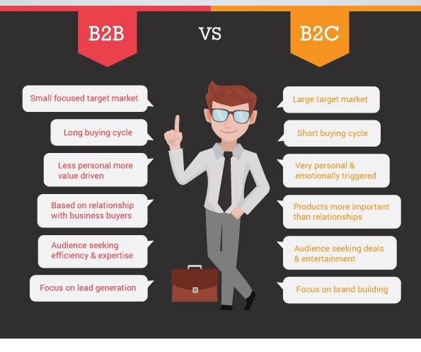 infographic on latest trends in b2b vs b2c content marketing